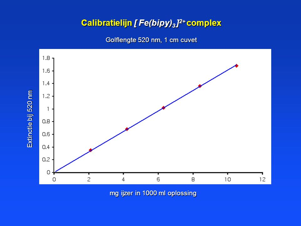 Calibratielijn [ Fe(bipy)3 ]2+ complex
